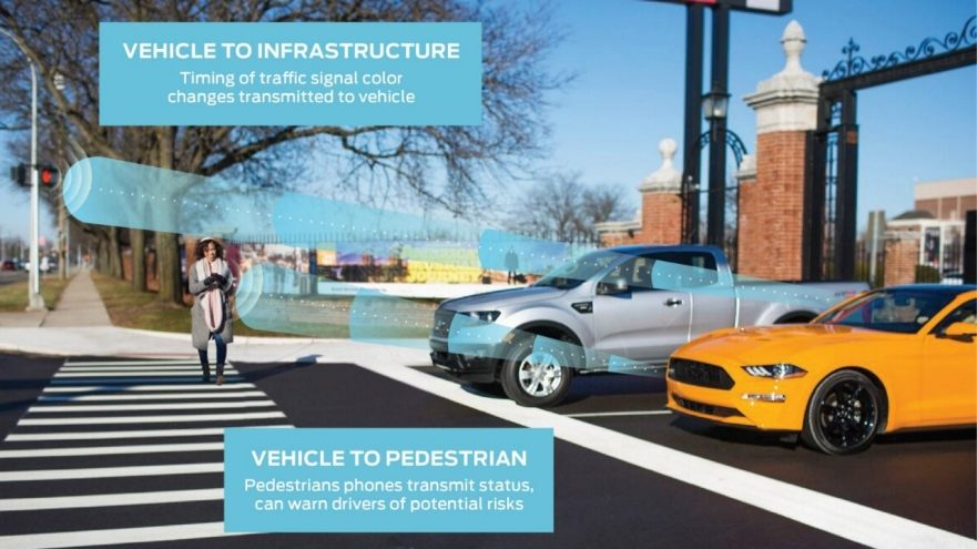 Ford demostrará cómo está construyendo el ecosistema que ayudará a las personas a moverse de manera más confiable, libre y segura