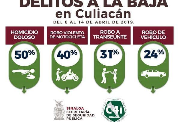 SSP Sinaloa reporta disminución de cuatro delitos