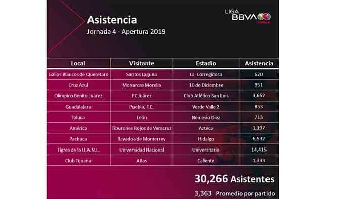 Asistencia jornada 4 liga mx femenil