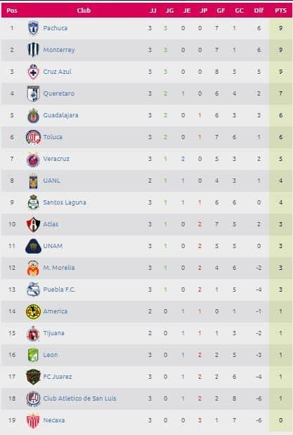tabla general de la liga mx femenil jornada 4 de la Liga MX Femenil