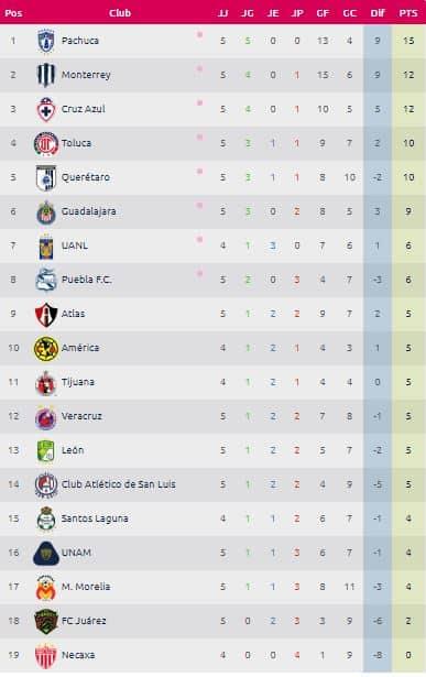 Resultados de la jornada 5 de la Liga MX Femenil