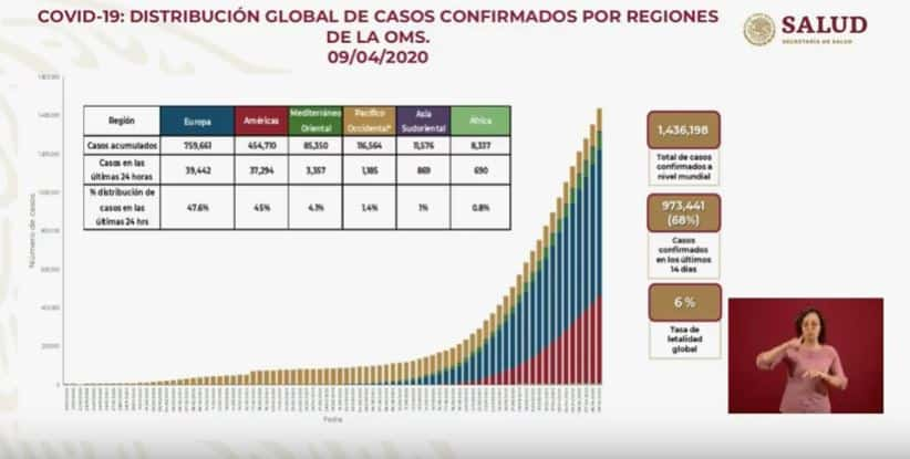 Coronavirus en México al 9 de abril
