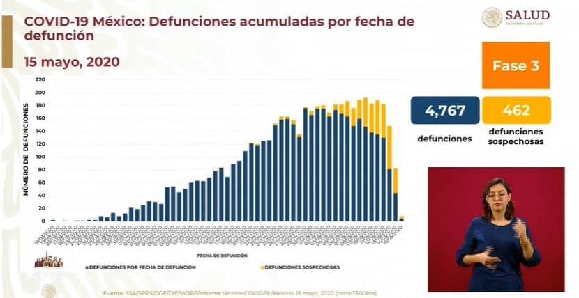 coronavirus en México al 15 de mayo defunciones