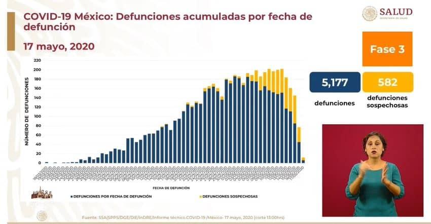 coronavirus en México al 17 de mayo defunciones
