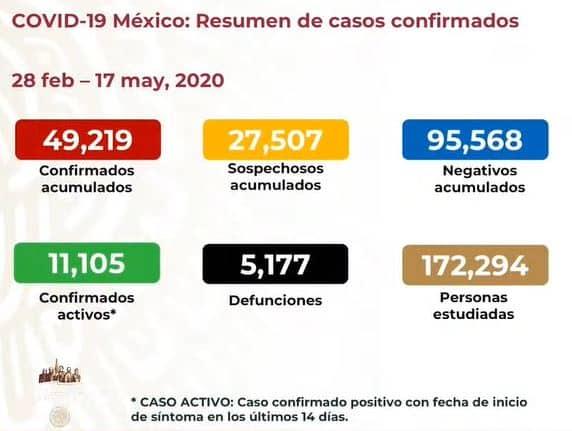 coronavirus en México al 17 de mayo nacional