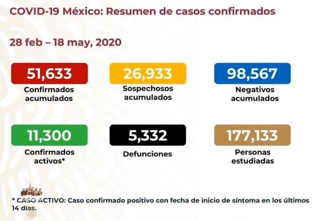 coronavirus en México al 18 de mayo nacional