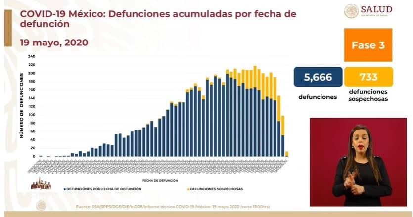 coronavirus en México al 19 de mayo defunciones