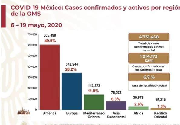 coronavirus en México al 19 de mayo