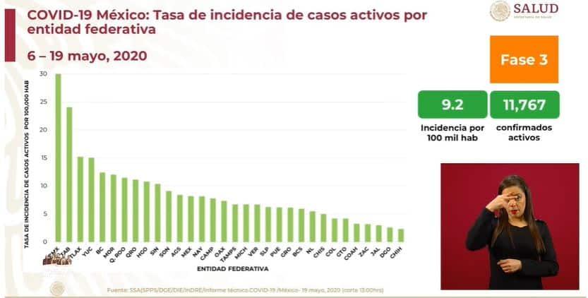 coronavirus en México al 19 de mayo incidencia