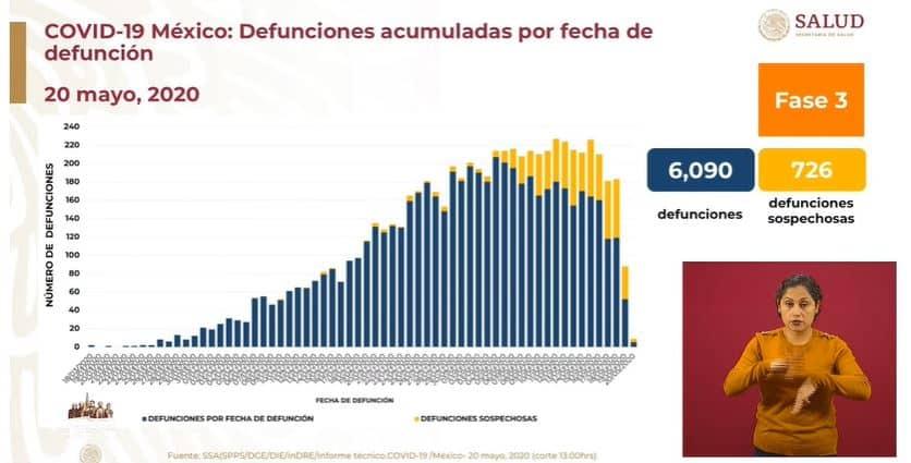 coronavirus en México al 20 de mayo defunciones