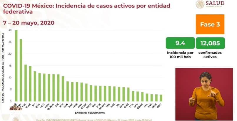 coronavirus en México al 20 de mayo incidencia
