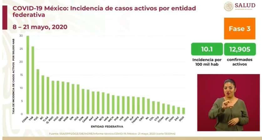 coronavirus en México al 21 de mayo incidencia