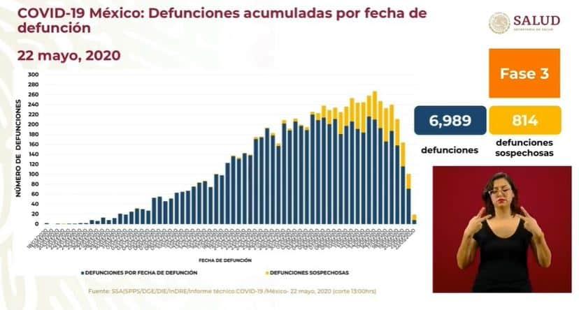 coronavirus en México al 22 de mayo defunciones