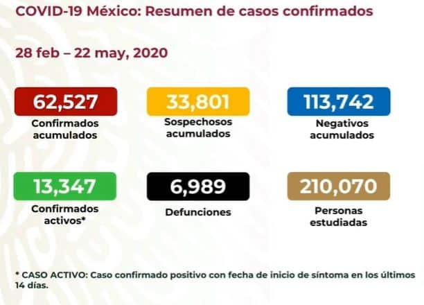coronavirus en México al 22 de mayo nacional