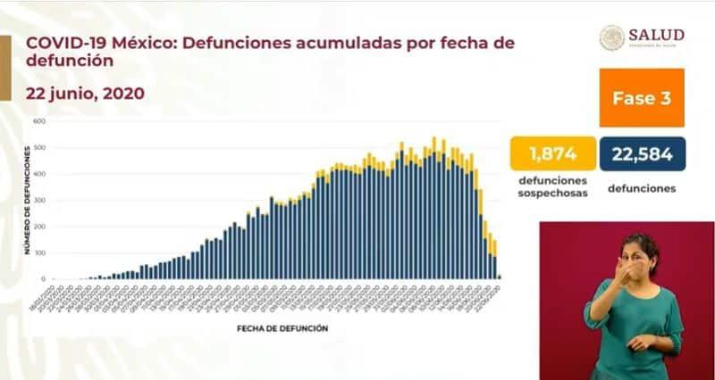 Coronavirus en México al 22 de junio defunciones