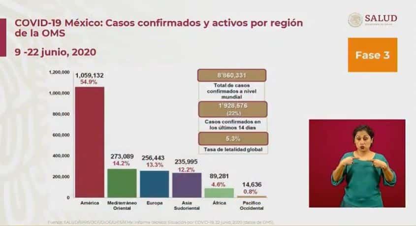 Coronavirus en México al 22 de junio global
