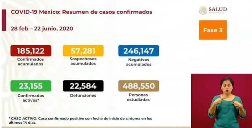 Coronavirus en México al 22 de junio nacional