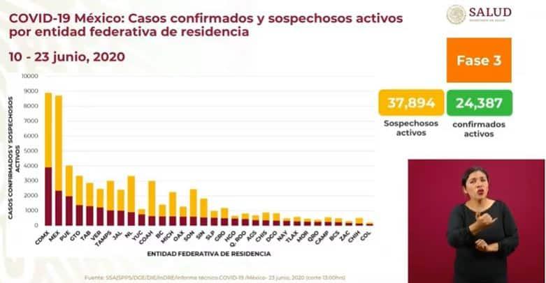 Coronavirus en México al 23 de junio casos activos