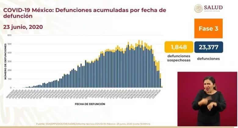 Coronavirus en México al 23 de junio defunciones