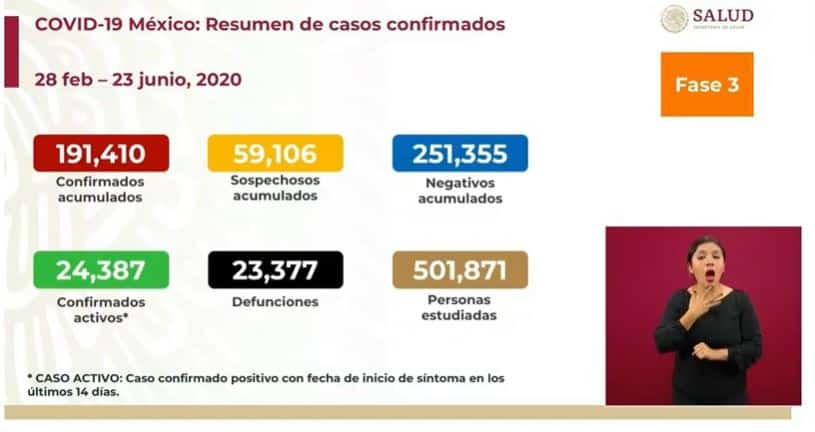 Coronavirus en México al 23 de junio nacional