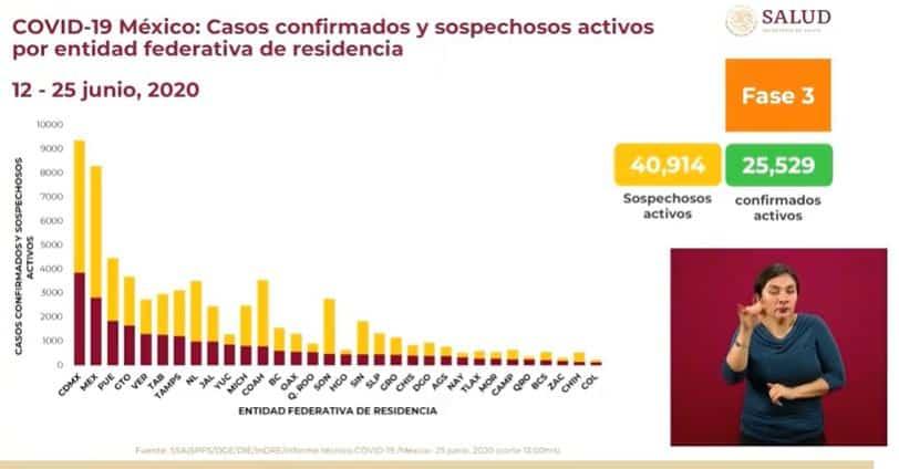 Coronavirus en México al 25 de junio casos activos