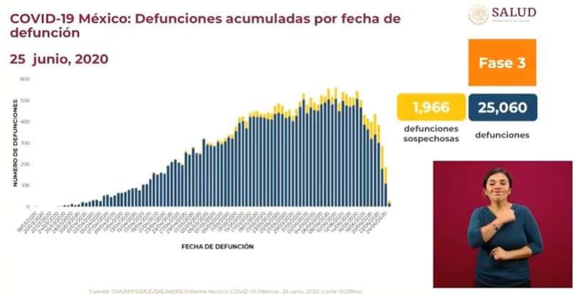 Coronavirus en México al 25 de junio defunciones