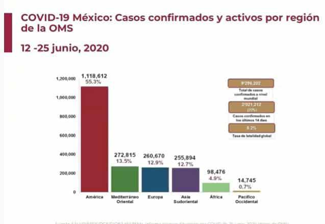 Coronavirus en México al 25 de junio global