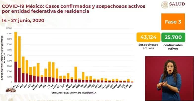 Coronavirus en México al 27 de junio casos activos