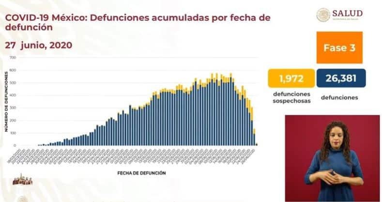Coronavirus en México al 27 de junio defunciones