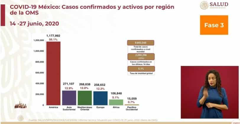 Coronavirus en México al 27 de junio global
