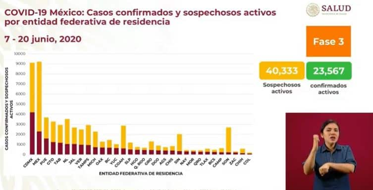 coronavirus en México al 20 de junio casos activos