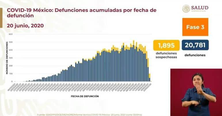 coronavirus en México al 20 de junio defunciones