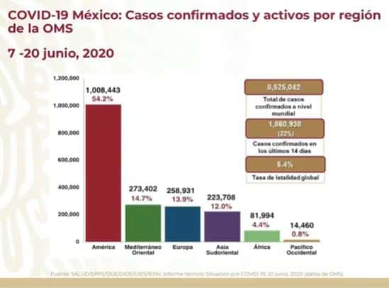 coronavirus en México al 20 de junio global