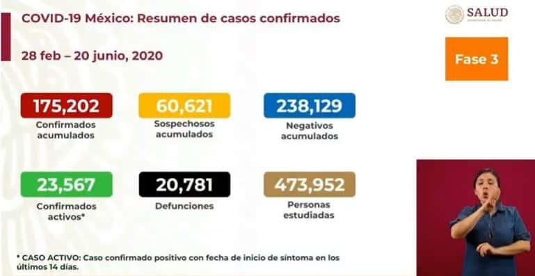 coronavirus en México al 20 de junio nacional