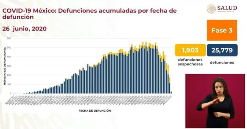 coronavirus en México al 26 de junio defunciones