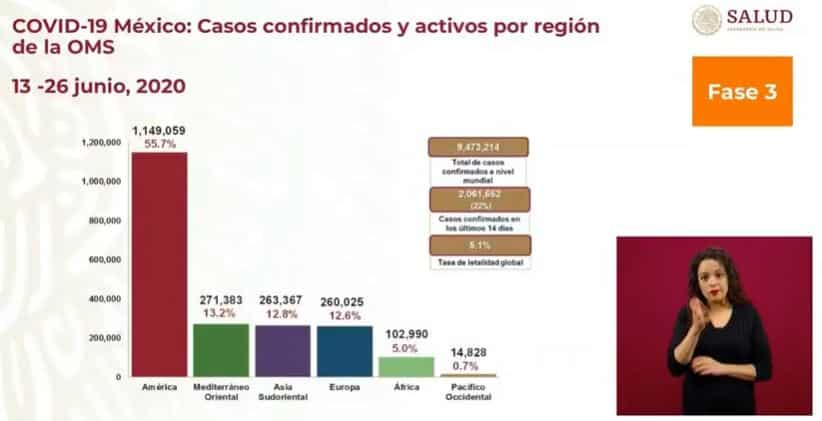 coronavirus en México al 26 de junio global