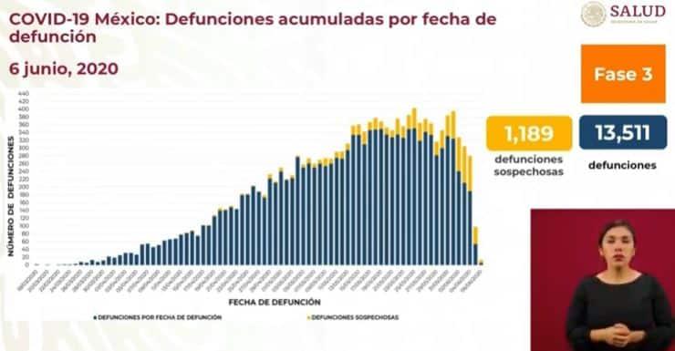 coronavirus en México al 6 de junio defunciones ok