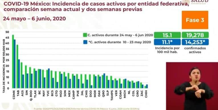 coronavirus en México al 6 de junio incidencia