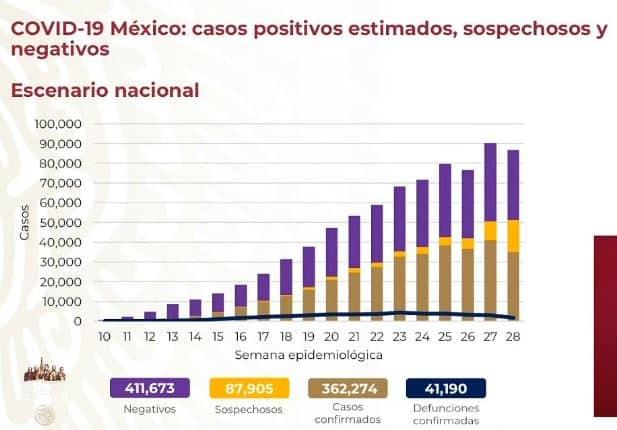 coronavirus en México al 22 de julio nacional