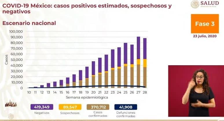 coronavirus en México al 23 de julio nacional