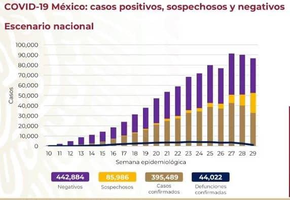 coronavirus en México al 27 de julio nacional