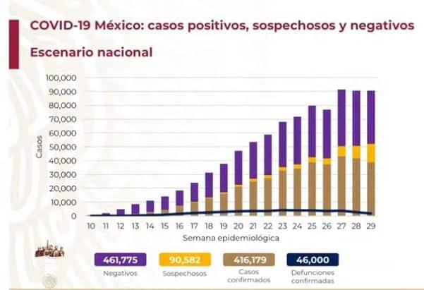 coronavirus en México al 30 de julio nacional