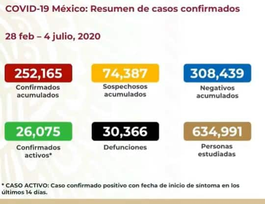 coronavirus en México al 4 de julio nacional