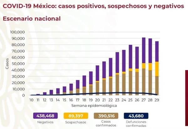 coronavirus en méxico al 26 de julio nacional